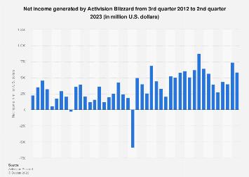 Activision Blizzard's quarterly net income/loss Q1 2012- Q1 2018