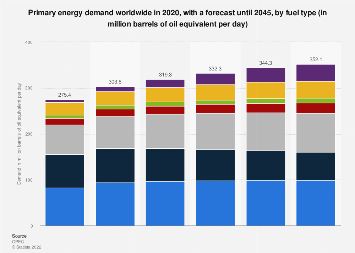 Global primary energy demand by fuel type 2015-2040