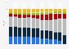 German Bundesliga revenue share by segment 2008-2018