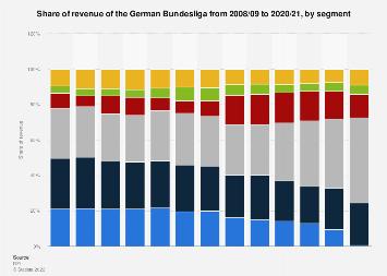 Revenue Share Deutsch