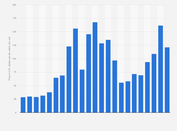 Iron ore price 2003-2018 | Statista