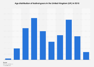 Music festivals: age distribution of visitors in the United Kingdom (UK) 2016