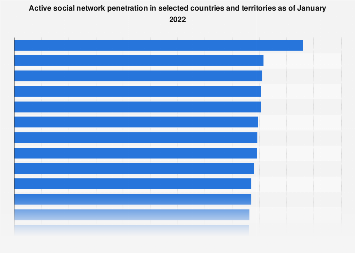 Social media: active usage penetration in selected countries 2019