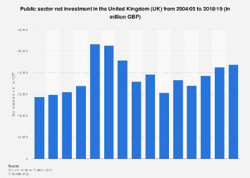 United Kingdom (UK): public sector net investment 2004-2019