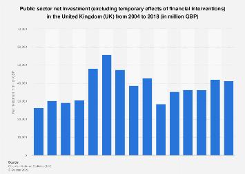 United Kingdom (UK): Public sector net investment (ex) 2004-2018