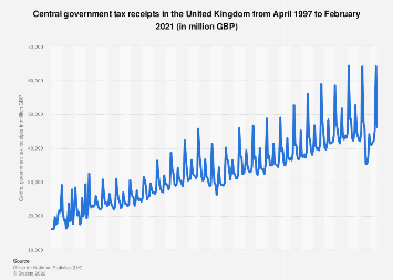 United Kingdom (UK): Monthly public sector current budget deficit 2014 to 2017