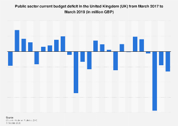 United Kingdom (UK): Monthly public sector current budget deficit 2014 to 2018
