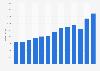 Umsatz von Sonova weltweit bis 2017/18
