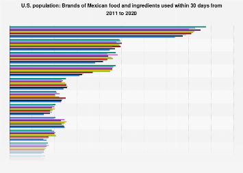 Brands of Mexican food and ingredients in the U.S. 2011-2017