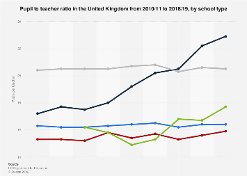 United Kingdom (UK): Pupil/teacher ratio 2000-2017, by school type