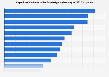 German soccer Bundesliga stadiums ranked by capacity 2017/18