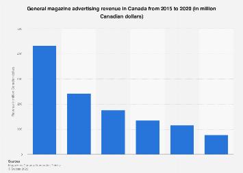 Canada: general magazine advertising revenue 2003-2016