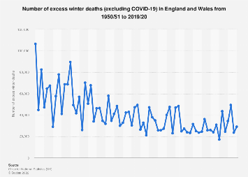 United Kingdom (UK): Number of excess winter deaths in England & Wales 2000-2018