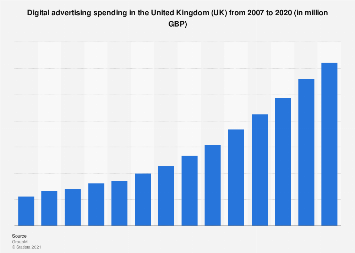 Digital advertising spending in the United Kingdom (UK) 2007-2018