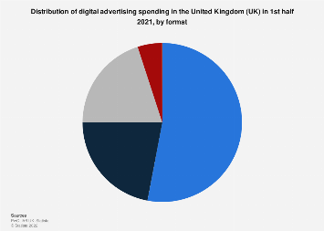 Digital advertising spending in the United Kingdom (UK) 2010-2018, by format