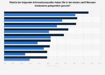 Umfrage zur beruflichen Nutzung von Informationsquellen durch B2B-Entscheider 2016