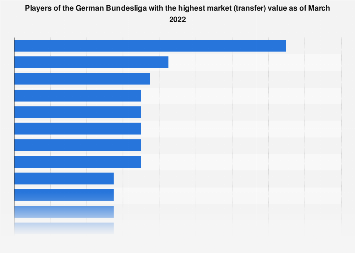 Players by market (transfer) value German football Bundesliga 2019