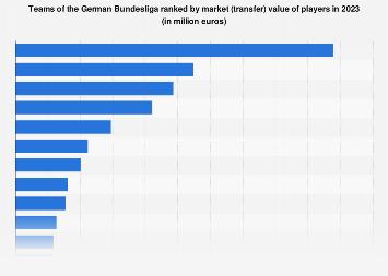 Teams by market (transfer) value German football Bundesliga 2019
