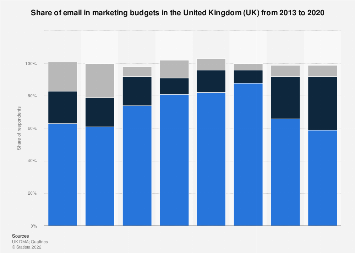 Share of marketing budget spent on e-mail marketing in the United Kingdom 2012-2016
