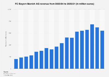 FC Bayern Munich AG revenue 2003-2018