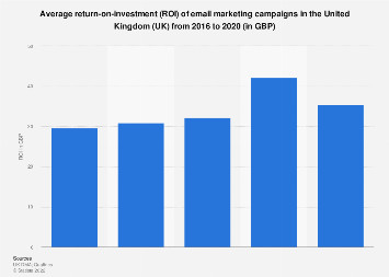 E-mail marketing's return on investment (ROI) in the United Kingdom (UK) 2015-2017