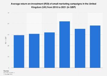E-mail marketing's return on investment (ROI) in the United Kingdom (UK) 2015-2017