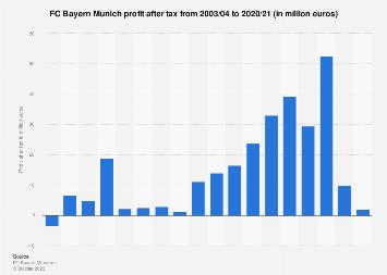 FC Bayern Munich profit after tax 2003-2018