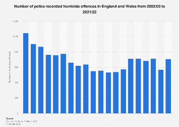 Police recorded homicide offences in England and Wales 2002-2018