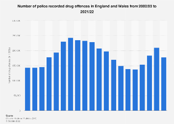 UK crime: Possession of drugs offences in England and Wales 2004-2018