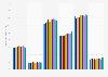 Amounts of breath mints / strips / sprays used from U.S. 2011-2019