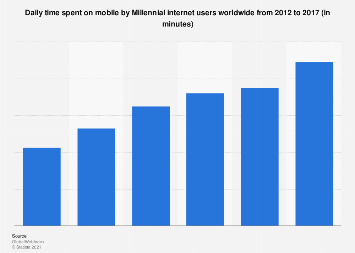 Millennials: daily mobile internet usage 2012-2017