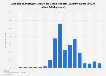 Spending on microgeneration in the United Kingdom (UK) 2003-2016