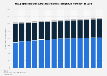 Consumption of donuts / doughnuts in the U.S. 2011-2020