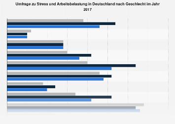 Umfrage zu Stress und Arbeitsbelastung in Deutschland nach Geschelcht 2017
