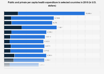 Public and private per capita health expenditure in selected countries 2016