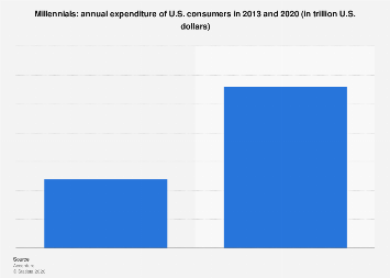 Annual expenditure of U.S. Millennials 2013 and 2020