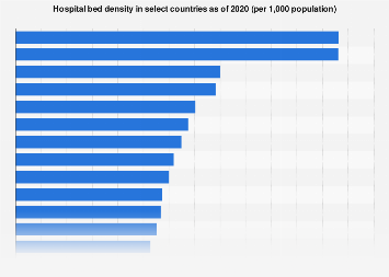 Select countries by hospital bed density 2015