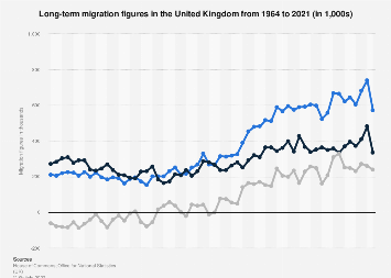 United Kingdom (UK): migration figures 2012-2018