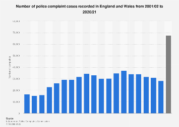 Police complaint cases in England and Wales 2001-2017