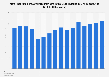 Motor insurance: Gross written premiums in the United Kingdom (UK) 2004-2016