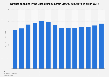 United Kingdom (UK): Military defense spending 2008-2018