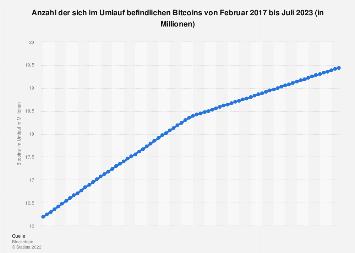 Anzahl der Bitcoins im Umlauf bis November 2018