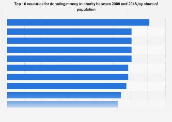 Top 10 countries: donating money to charity 2009-2018