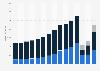 Umsatz der Firma Amadeus nach Geschäftsfeldern bis 2018