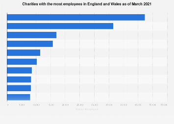 Charities with the most employees in England and Wales 2018