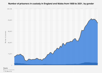 United Kingdom (UK): prison population and capacity 2017, by gender