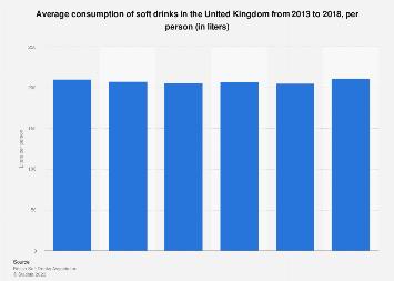 Soft drink consumption per person in the United Kingdom 2011-2016