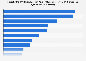 U.S. National Security Agency (NSA): 2013 budget, by expense type