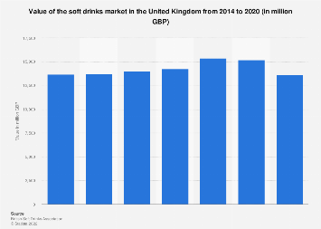 Soft drinks industry total value in the United Kingdom 2011-2016