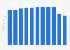 Umsatz im Bekleidungseinzelhandel in Österreich bis 2016